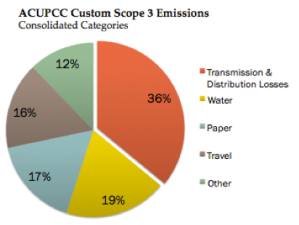 Custom Scope 3 Sources for ACUPCC GHG Reporting